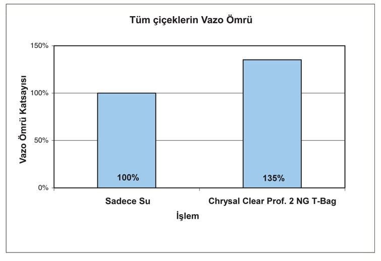Profesyonel Seri Chrysal Clear Professional 2