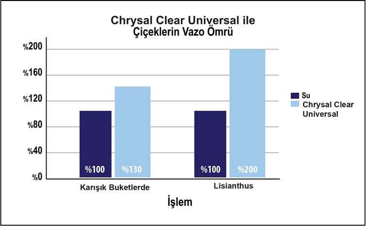 Chrysal Clear Universal Liquid