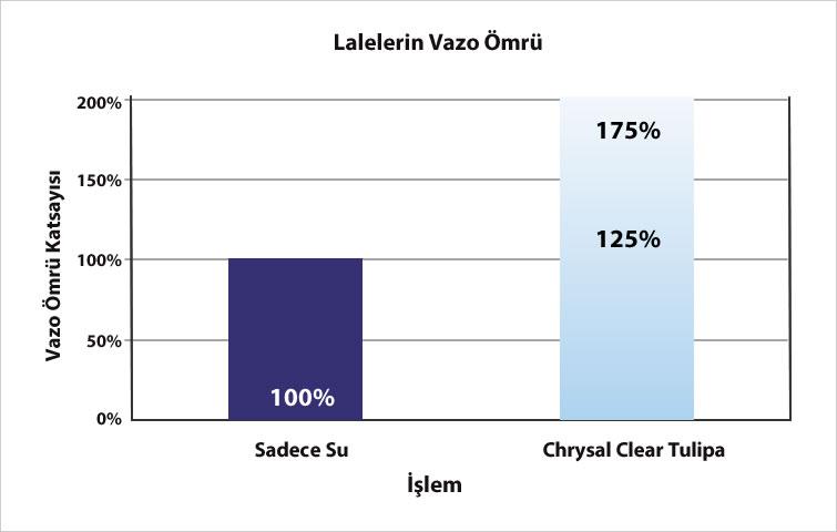 Chrysal RVB Clear Grafik